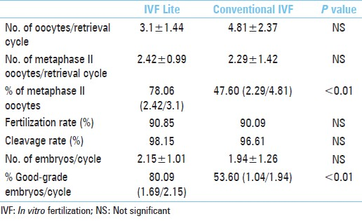 IVF Lite - A new strategy for managing poor ovarian responders