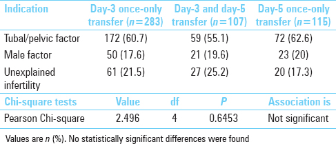 A prospective trial comparing sequential day 3/day 5 transfer with