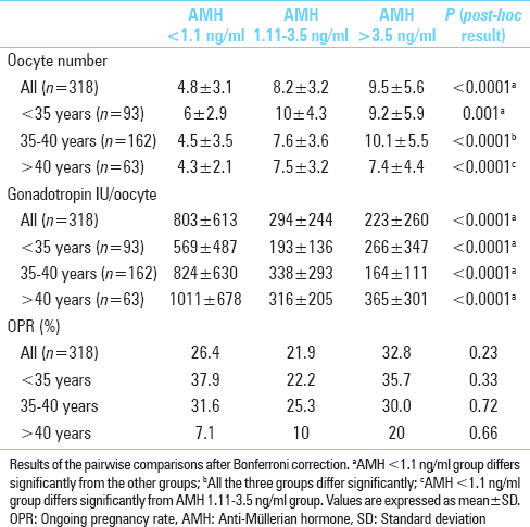 Does age modify the predictive ability of anti-Müllerian