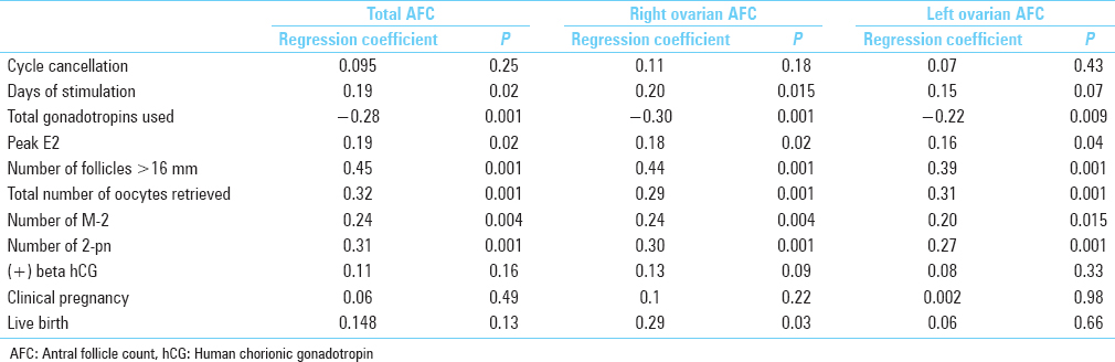 Table 2 Logistic Regression For Total Antral Follicle Count Right And Left Stimulation Characteristics Clinical Outcomes