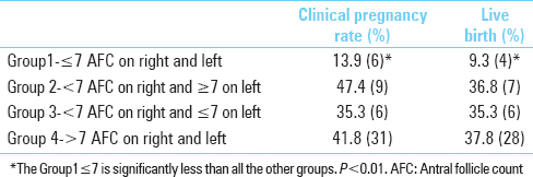 Table 5 Clinical Pregnancy And Live Rates Based Bilateral Low Unilateral Normal Antral Follicle Counts