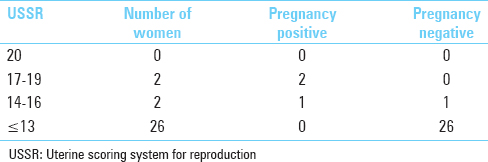 Table 1: Distribution of study subjects as per uterine scoring system for reproduction score (<i>n</i>=30)
