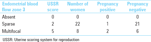 Table 3: Distribution of study subjects as per endometrial blood fl ow zone 3 (<i>n</i>=30)